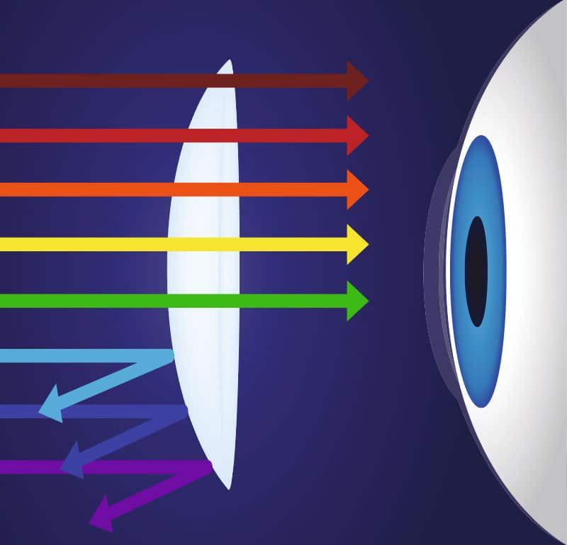 Blaufilter schützt Netzhaut vor langfristigen Schäden
